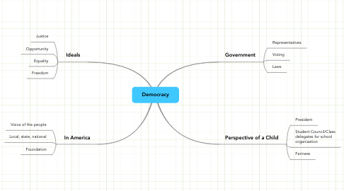 Mind Map: Democracy