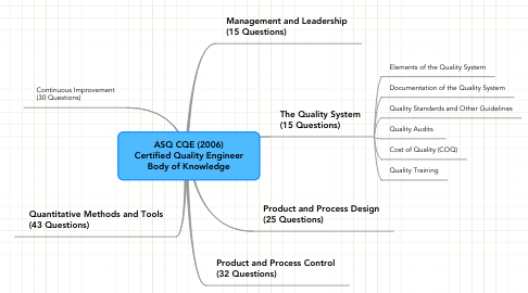 Mind Map: ASQ CQE (2006) Certified Quality Engineer Body of Knowledge