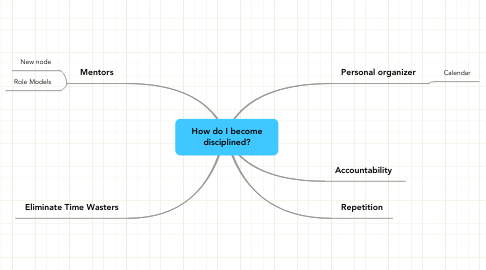 Mind Map: How do I become disciplined?