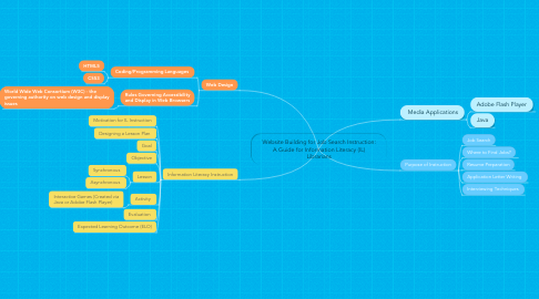 Mind Map: Website Building for Job Search Instruction: A Guide for Information Literacy (IL) Librarians