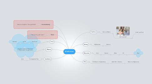 Mind Map: KiteRunner