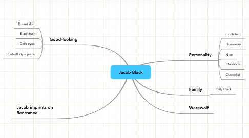 Mind Map: Jacob Black