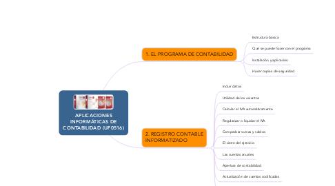 Mind Map: APLICACIONES INFORMÁTICAS DE CONTABILIDAD (UF0516)