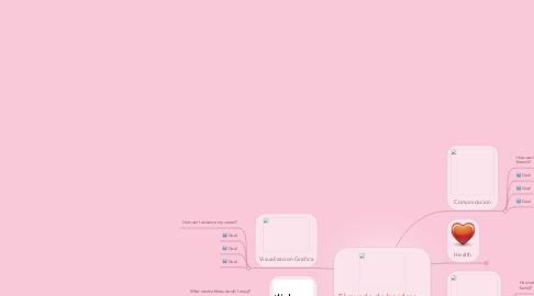 Mind Map: El mundo de las ideas
