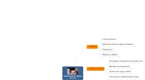 Mind Map: PREPARACIÓN DE PEDIDOS (MF1326)