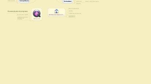 Mind Map: EMPRESA DE PRODUCCIÓN DE LA EMPRESA JEMLYG