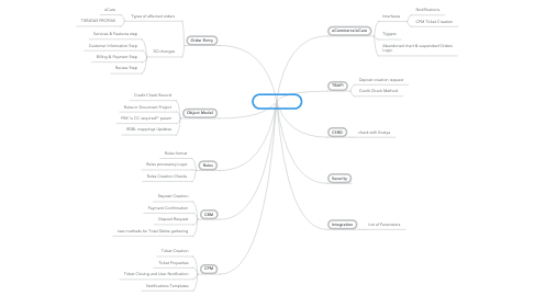 Mind Map: Credit Check