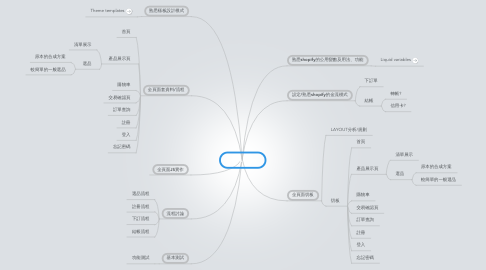 Mind Map: work item