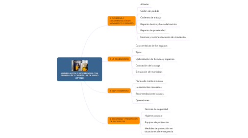 Mind Map: MANIPULACIÓN Y MOVIMIENTOS CON TRANSPALÉS Y CARRETILLAS DE MANO (MF1328)