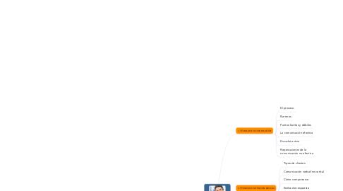 Mind Map: ATENCIÓN BÁSICA AL CLIENTE (MF1329)