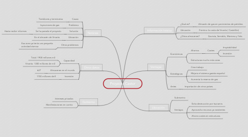 Mind Map: Proyecto Castor
