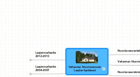 Mind Map: Vahannan Nuorisoseuran Leader-hankkeet