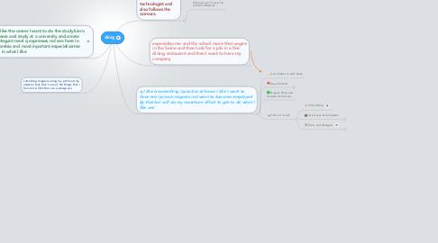 Mind Map: dinig