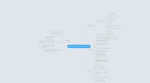 Mind Map: Характеристики наемного директора