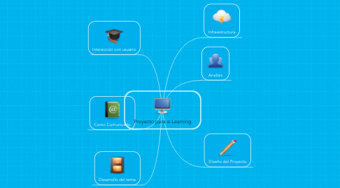 Mind Map: Proyecto para e-Learning