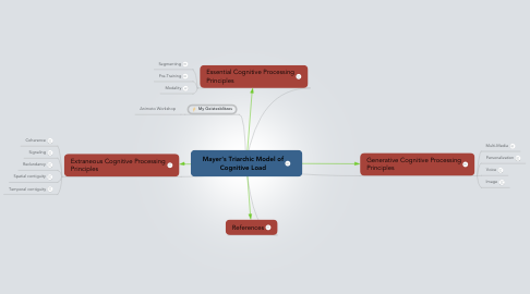 Mind Map: Mayer's Triarchic Model of Cognitive Load