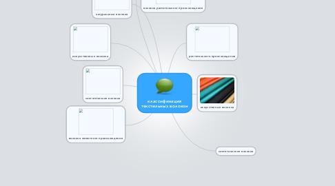 Mind Map: классификация текстильных волокон