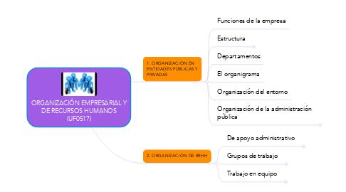 Mind Map: ORGANIZACIÓN EMPRESARIAL Y DE RECURSOS HUMANOS (UF0517)