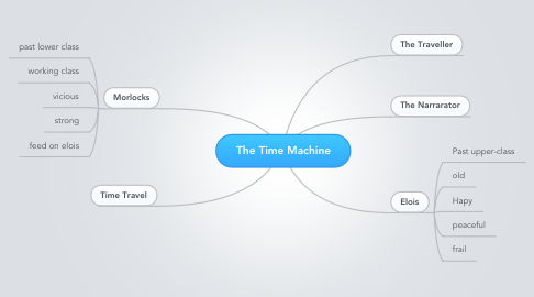 Mind Map: The Time Machine