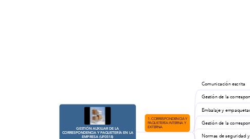 Mind Map: GESTIÓN AUXILIAR DE LA CORRESPONDENCIA Y PAQUETERÍA EN LA EMPRESA (UF0518)