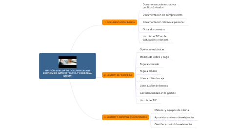 Mind Map: GESTIÓN AUXILIAR DE DOCUMENTACIÓN ECONÓMICO-ADMINISTRATIVA Y COMERCIAL (UF0519)