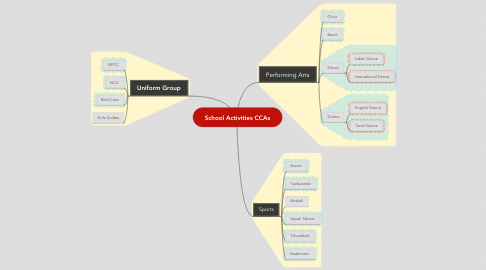 Mind Map: School Activities CCAs