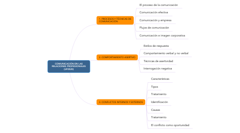 Mind Map: COMUNICACIÓN EN LAS RELACIONES PROFESIONALES (UF0520)