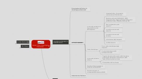 Mind Map: Modulo 2: Etica e Deontologia Professionale