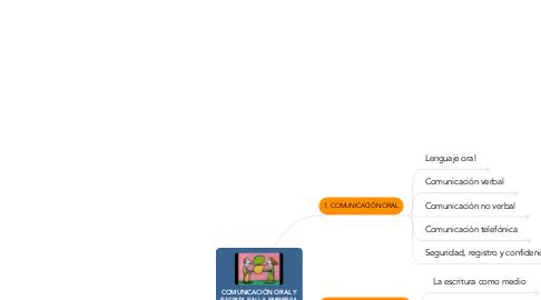 Mind Map: COMUNICACIÓN ORAL Y ESCRITA EN LA EMPRESA (UF0521)