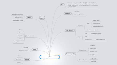 Mind Map: Film Opening Sypnosis