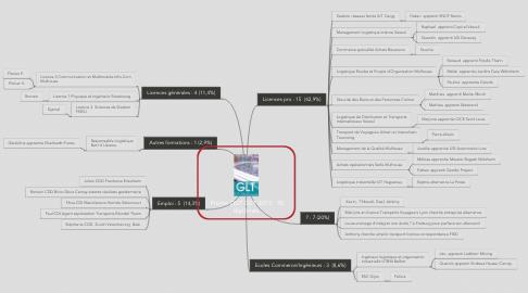 Mind Map: Promo DUT GLT 2013 : 35 diplômés
