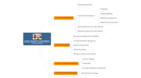 Mind Map: LIMPIEZA, TRATAMIENTO Y MANTENIMIENTO DE SUELOS, PAREDES Y TECHOS EN EDIFICIOS Y LOCALES (MF0972)