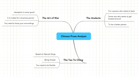 Mind Map: Chinese Prose Analysis