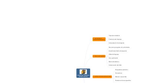 Mind Map: LIMPIEZA DEL MOBILIARIO INTERIOR (MF0996)