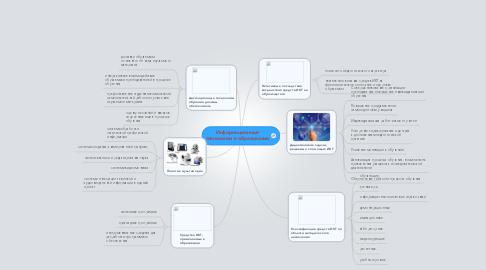 Mind Map: Информационные технологии в образовании
