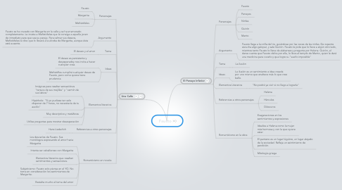 Mind Map: Fausto