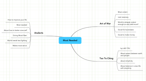 Mind Map: Most Needed