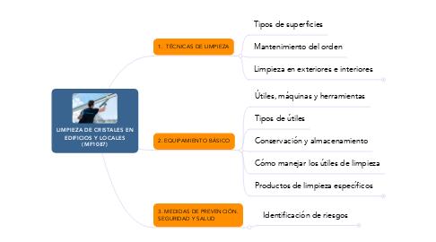 Mind Map: LIMPIEZA DE CRISTALES EN EDIFICIOS Y LOCALES (MF1087)