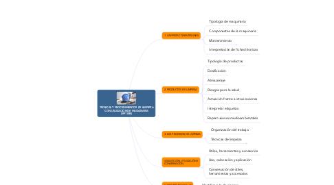 Mind Map: TÉCNICAS Y PROCEDIMIENTOS DE LIMPIEZA CON UTILIZACIÓN DE MAQUINARIA (MF1088)