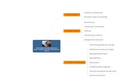 Mind Map: TRANSMISIÓN DE INFORMACIÓN POR MEDIOS CONVENCIONALES E INFORMÁTICOS (UF0512)