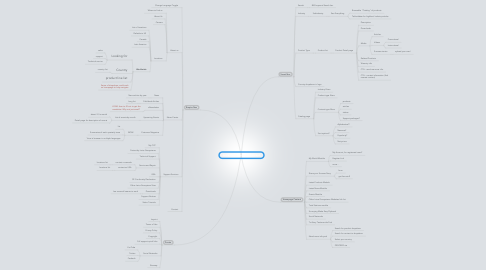 Mind Map: Leica Geosystems - IA Concept