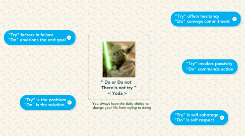"Mind Map: "" Do or Do not     There is not try ""   < Yoda >"