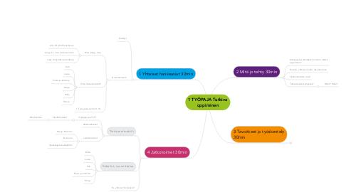 Mind Map: 1 TYÖPAJA Tutkiva oppiminen