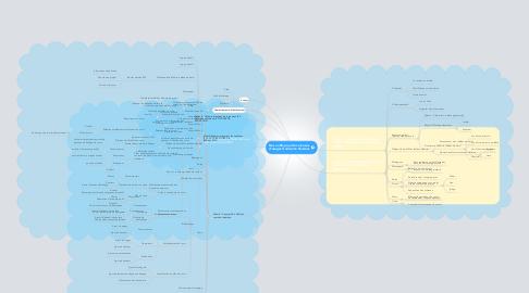 Mind Map: Des outils pour des niveaux d'usages Guillaume Dussous