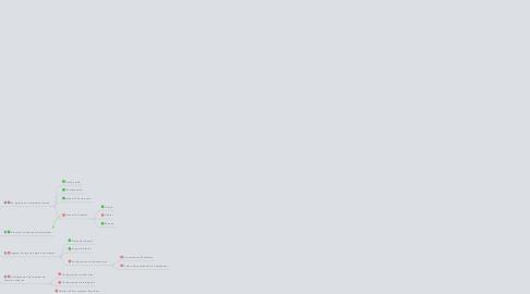 Mind Map: Road Map de Entrega de Servicios