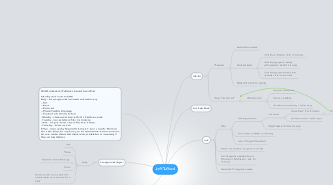 Mind Map: Jeff Tufford