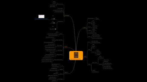 Mind Map: Hyrule Health Sciences Library
