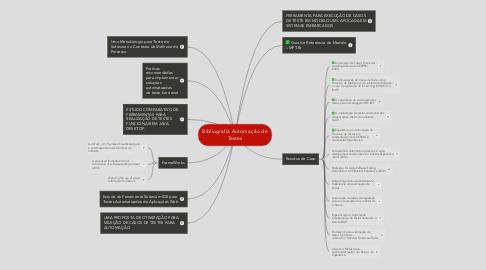 Mind Map: Bibliografia Automação de Testes