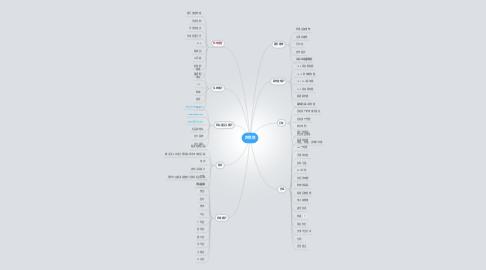 Mind Map: 网销部