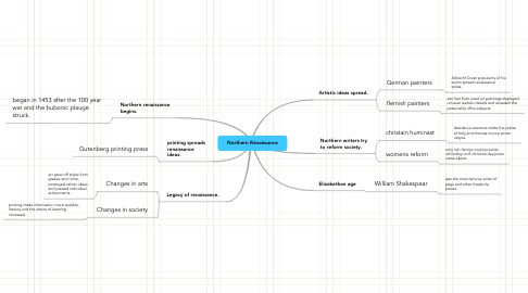 Mind Map: Northern Renaissance